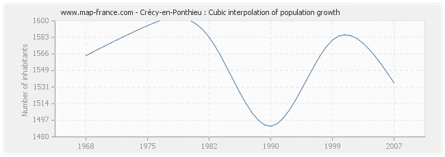 Crécy-en-Ponthieu : Cubic interpolation of population growth