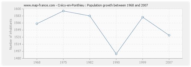 Population Crécy-en-Ponthieu