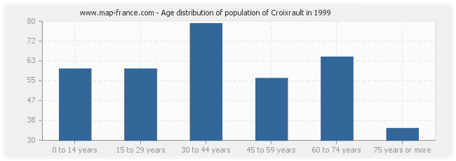 Age distribution of population of Croixrault in 1999