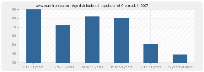 Age distribution of population of Croixrault in 2007