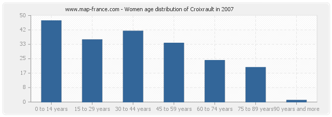 Women age distribution of Croixrault in 2007