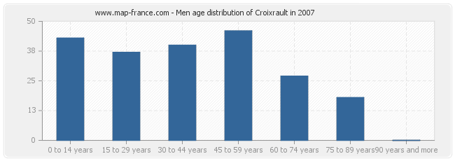 Men age distribution of Croixrault in 2007