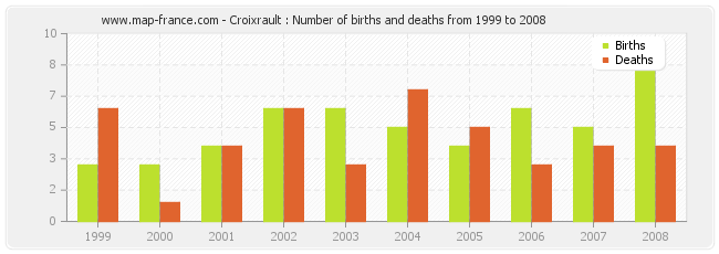 Croixrault : Number of births and deaths from 1999 to 2008