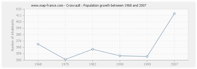 Population Croixrault