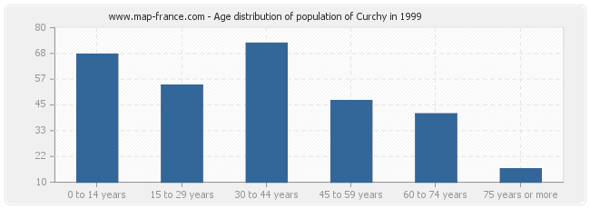 Age distribution of population of Curchy in 1999