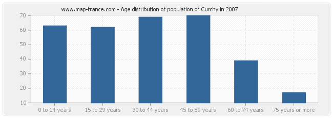 Age distribution of population of Curchy in 2007