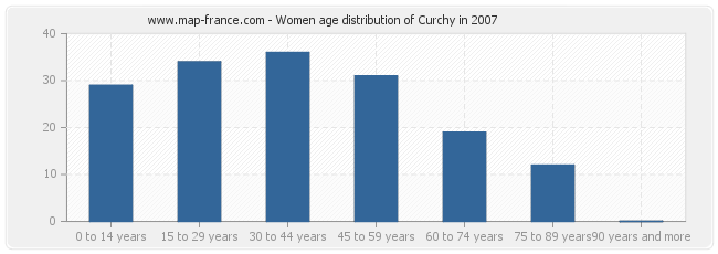 Women age distribution of Curchy in 2007