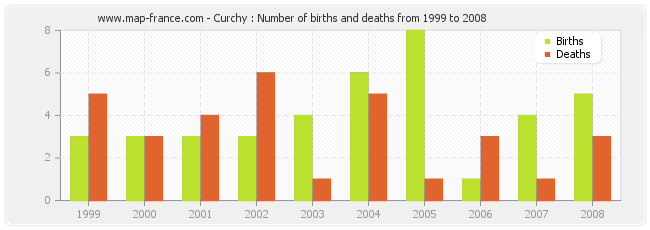 Curchy : Number of births and deaths from 1999 to 2008