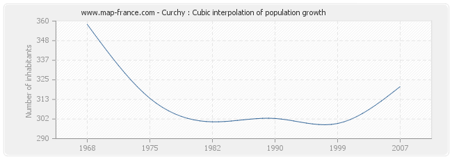 Curchy : Cubic interpolation of population growth