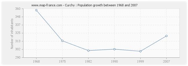 Population Curchy