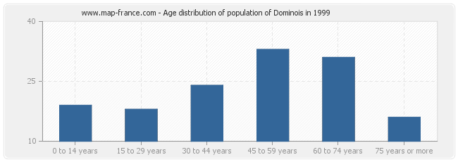 Age distribution of population of Dominois in 1999