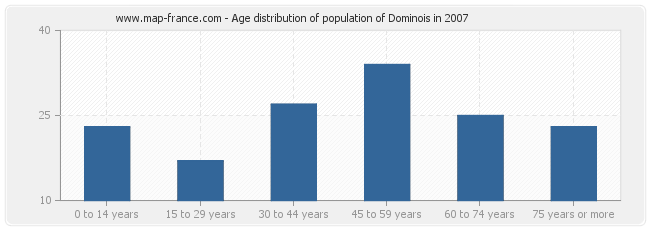 Age distribution of population of Dominois in 2007