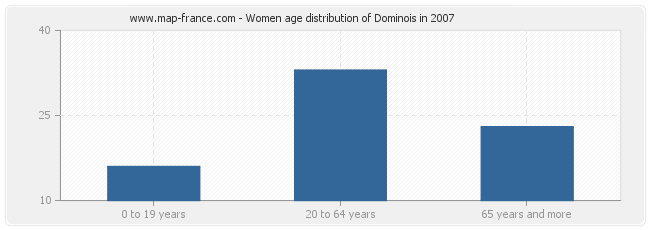 Women age distribution of Dominois in 2007