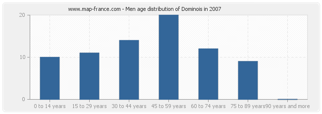 Men age distribution of Dominois in 2007