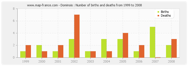 Dominois : Number of births and deaths from 1999 to 2008