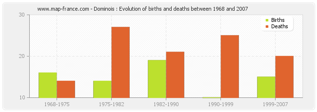 Dominois : Evolution of births and deaths between 1968 and 2007