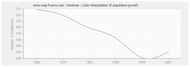 Dominois : Cubic interpolation of population growth