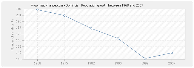 Population Dominois