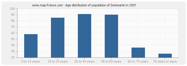 Age distribution of population of Dommartin in 2007