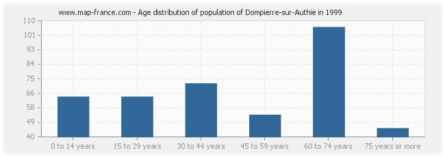 Age distribution of population of Dompierre-sur-Authie in 1999