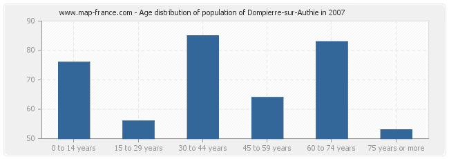 Age distribution of population of Dompierre-sur-Authie in 2007