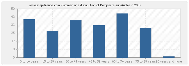 Women age distribution of Dompierre-sur-Authie in 2007