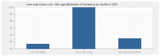 Men age distribution of Dompierre-sur-Authie in 2007