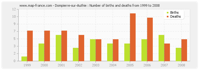 Dompierre-sur-Authie : Number of births and deaths from 1999 to 2008
