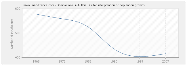 Dompierre-sur-Authie : Cubic interpolation of population growth