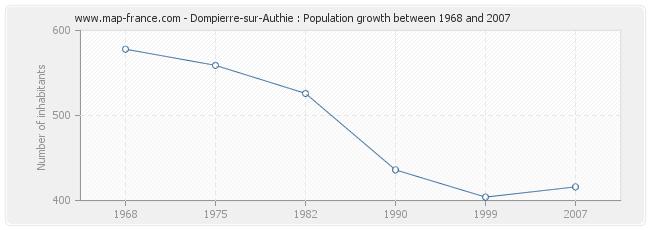 Population Dompierre-sur-Authie