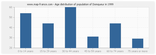 Age distribution of population of Domqueur in 1999