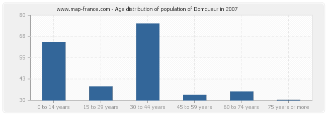 Age distribution of population of Domqueur in 2007
