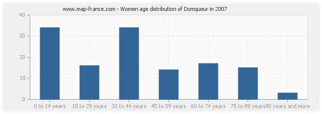 Women age distribution of Domqueur in 2007