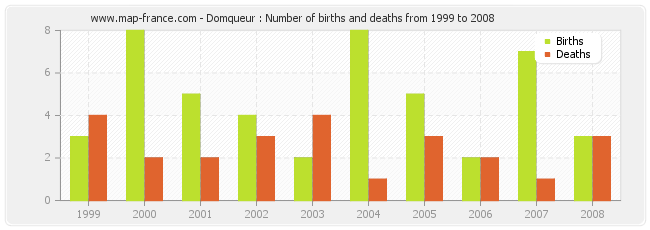 Domqueur : Number of births and deaths from 1999 to 2008