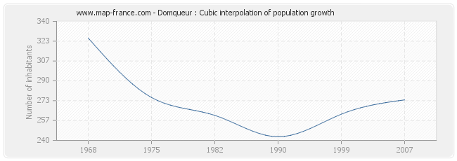 Domqueur : Cubic interpolation of population growth