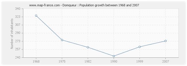 Population Domqueur