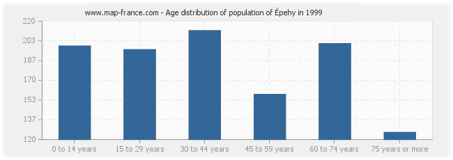 Age distribution of population of Épehy in 1999