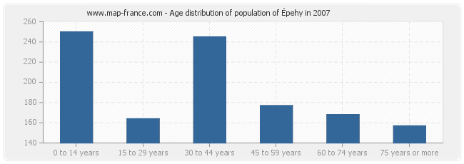 Age distribution of population of Épehy in 2007