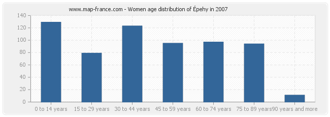 Women age distribution of Épehy in 2007