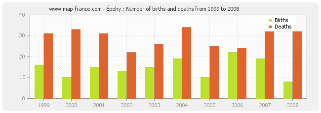 Épehy : Number of births and deaths from 1999 to 2008