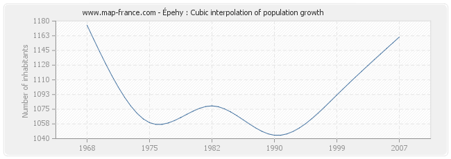 Épehy : Cubic interpolation of population growth