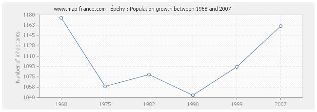 Population Épehy