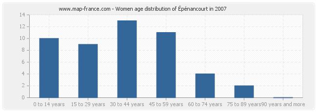 Women age distribution of Épénancourt in 2007
