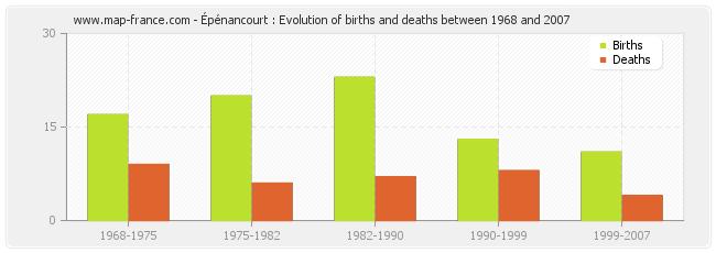 Épénancourt : Evolution of births and deaths between 1968 and 2007