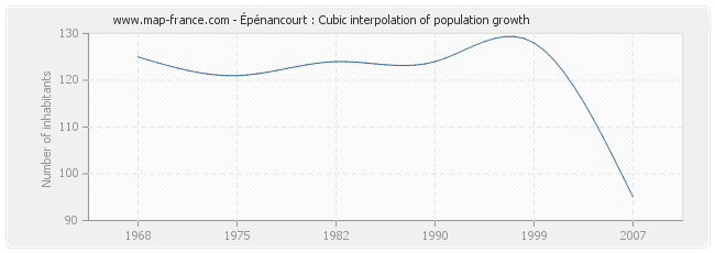 Épénancourt : Cubic interpolation of population growth