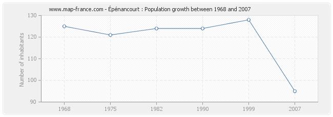 Population Épénancourt
