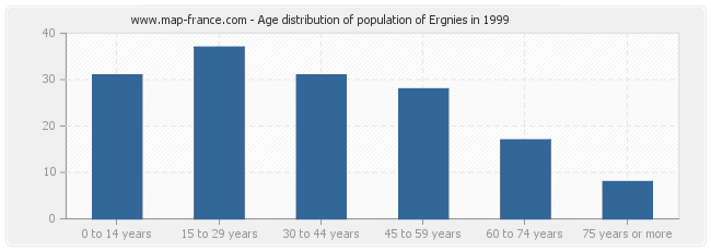 Age distribution of population of Ergnies in 1999