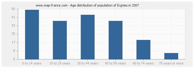 Age distribution of population of Ergnies in 2007