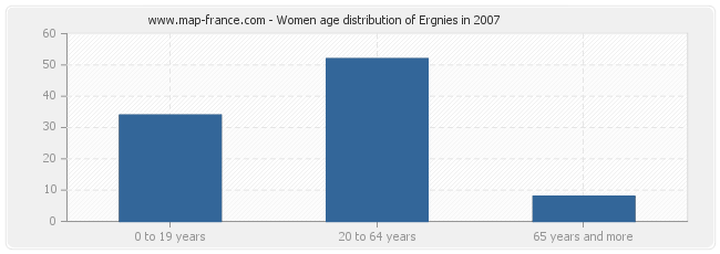 Women age distribution of Ergnies in 2007