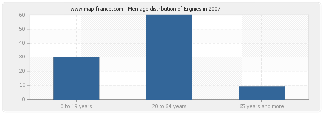 Men age distribution of Ergnies in 2007